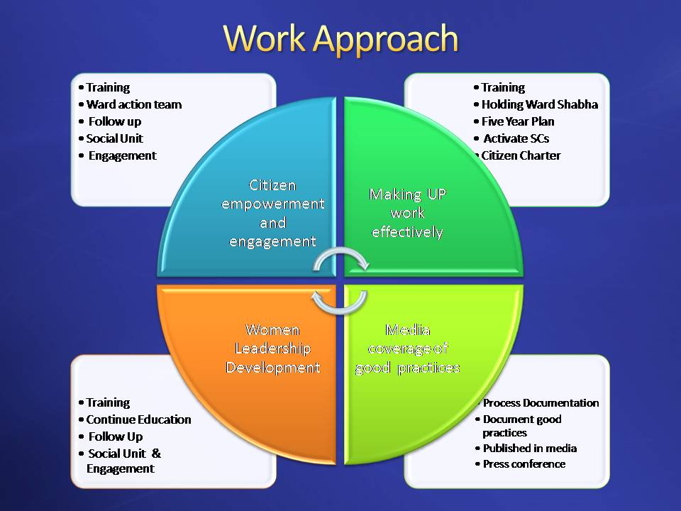 team approaches working together to improve Team members are more effective health care providers when they work together because they tend to  health care providers working as a team.
